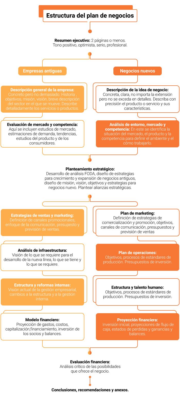 gráfico-estructura-plan-de-negocios