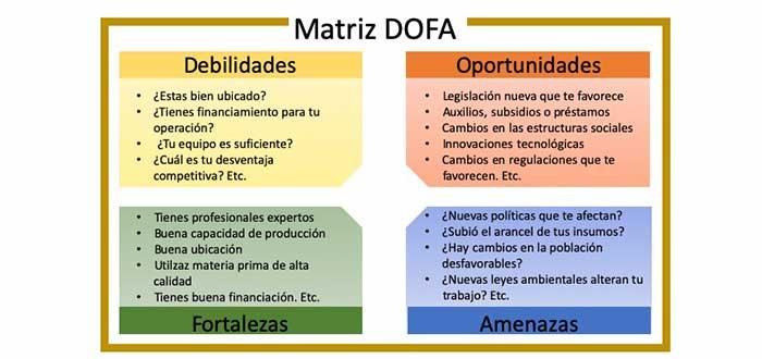 matriz_dofa_preguntas_en_cuadrantes