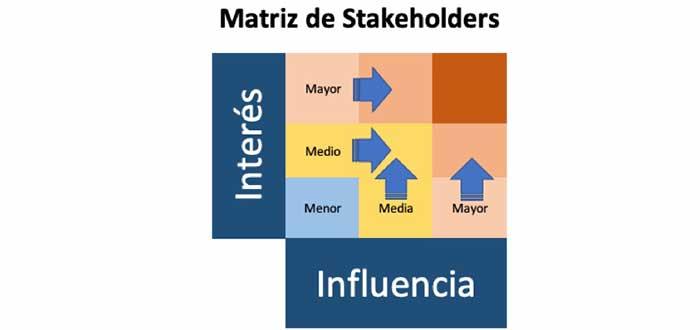 matriz de stakeholder