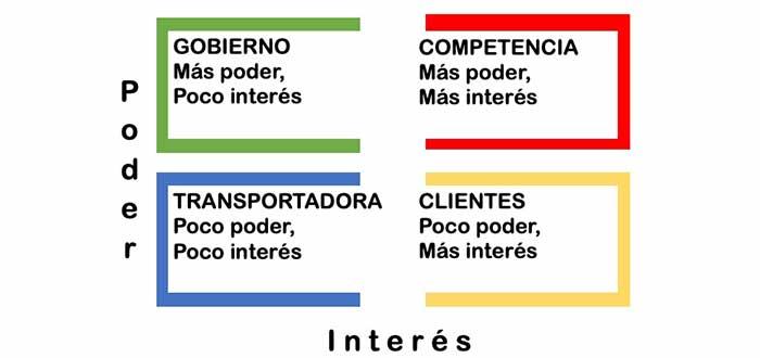 ubicacion interesados matriz stakeholders