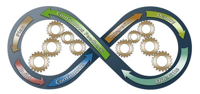 Representación de los ciclos de metodologías ágiles