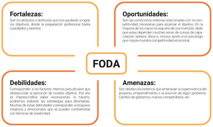 gráfico-matriz-FODA-DAFO