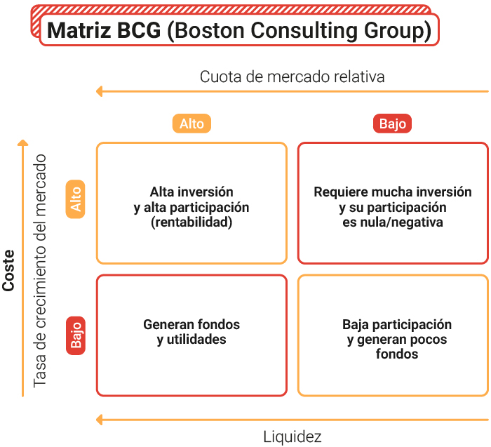 gráfico-Matriz-BCG