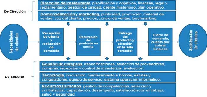 ejemplo de mapa de procesos de un restaurante