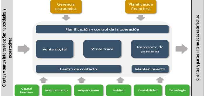 ejemplo de mapa de procesos de una empresa de servicios