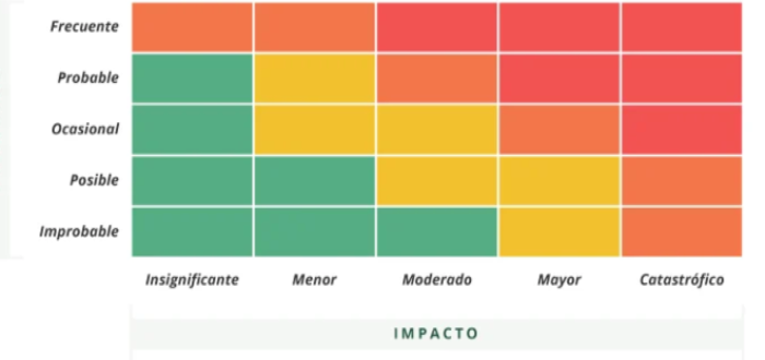 Matriz de riesgo de una empresa de servicios de trabajo remoto