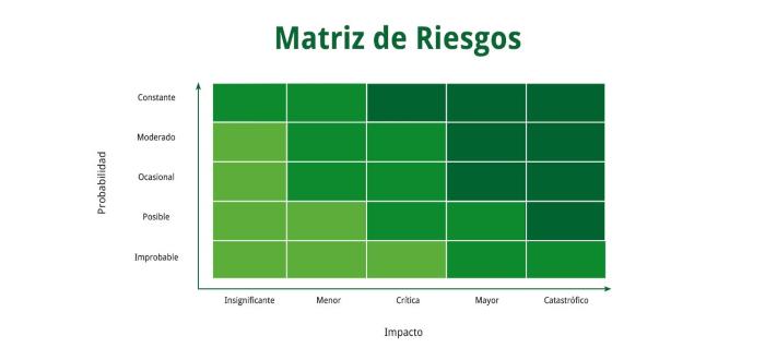 Matriz de riesgo: la herramienta que estudia las probabilidades de impacto